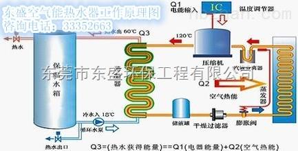 长安空气能热水器的工作原理