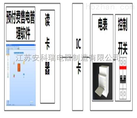 预付费售电管理系统