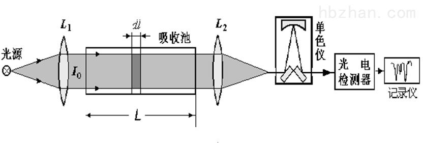 可燃气体检测报警器 可燃气体检测报警器_激光甲烷探测器_检测精准