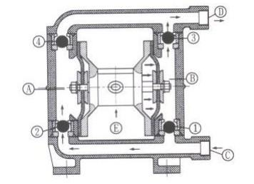 qby气动隔膜泵工作原理及特点