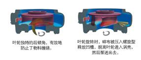切割式自吸泵叶轮结构图