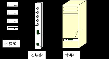 低本底αβ测量系统电路连接的简单介绍