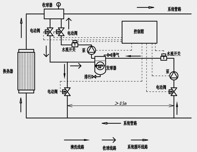 采用水流开关对水泵启停进行控制,防止水泵无水运转,保护水泵.