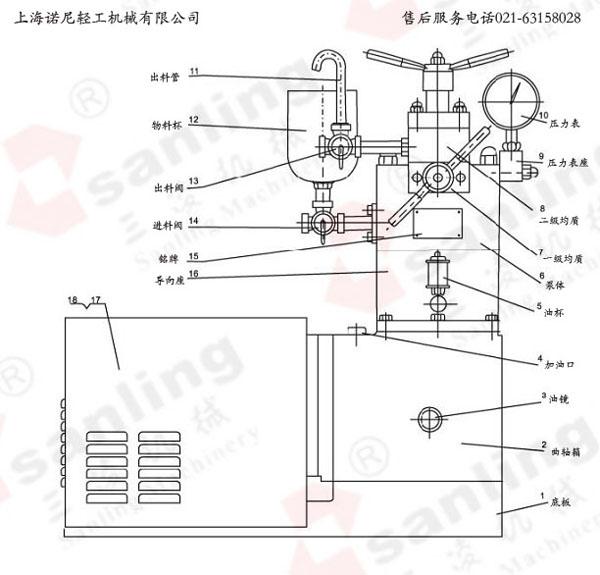实验室高压均质机产品介绍: 上海诺尼轻工机械有限公司专业致力于实验室高压均质机的研发与生产,从zui初的单柱塞到现如今的双柱塞实验室高压均质机,两根柱塞、两级均质,其试验结量zui接近甚至完全跟生产型高压均质机一样,易于将生产结果扩展至大规模生产,GJJ系列实验室高压均质机是利用高压条件下混悬液,通过一个可调节的限流均质阀缝隙失压膨胀、剪切和高速撞击等综合效应,将存在于液体中的颗粒和油滴粉碎成很小尺寸,直径φ 0.