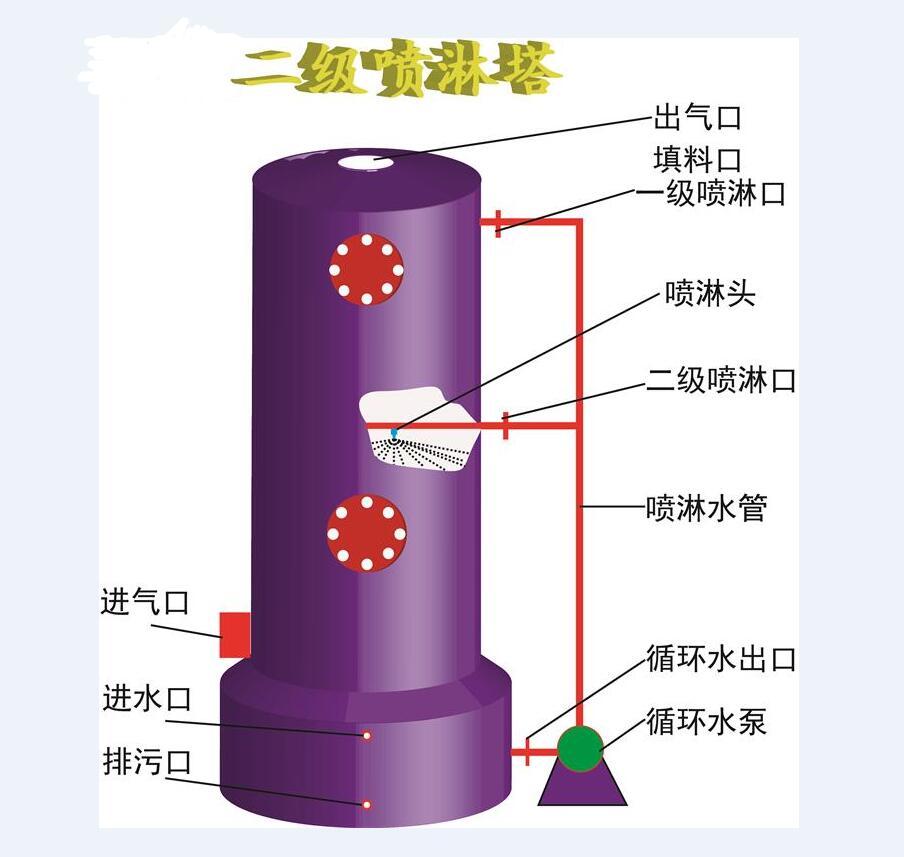 酸碱废气洗涤塔结构及原理